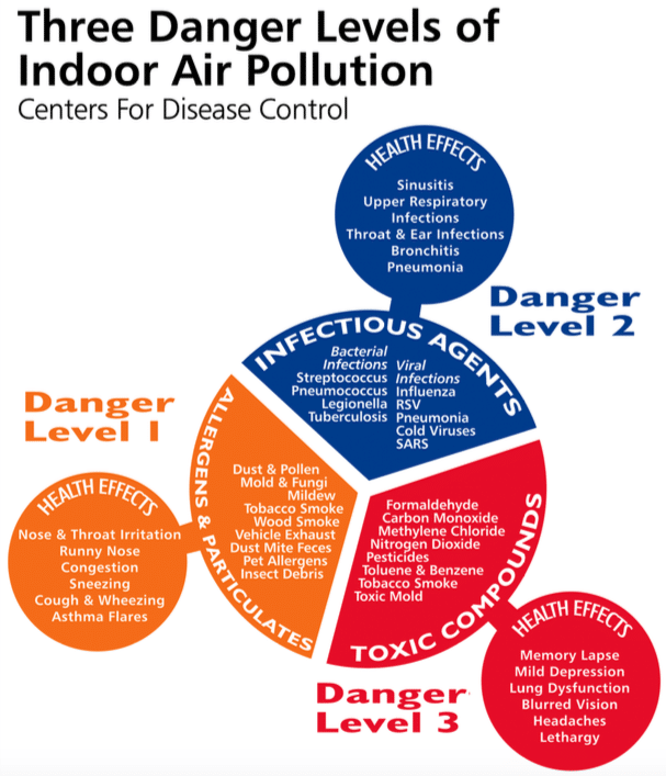 Indoor Air Quality Expert